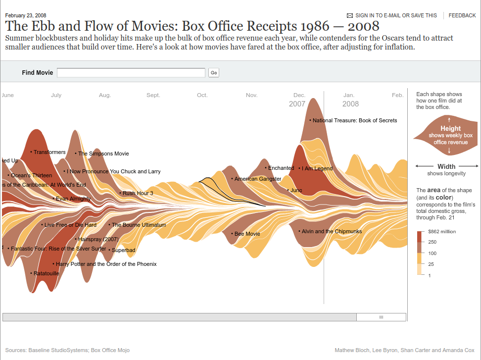 plot of chunk nytimes_movies