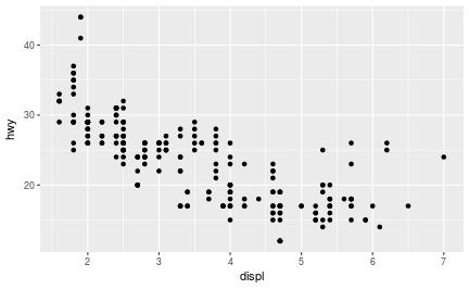 plot of chunk mpg-first-visual