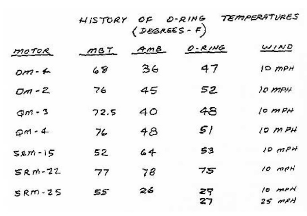 plot of chunk o-rings_chart
