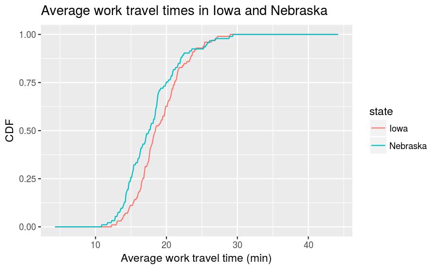 plot of chunk compare-cdf-of-ne-ia-travel-times