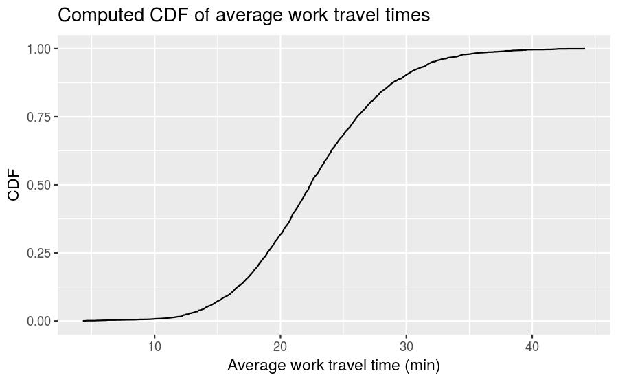 plot of chunk mean-work-travel-cdf-visualization