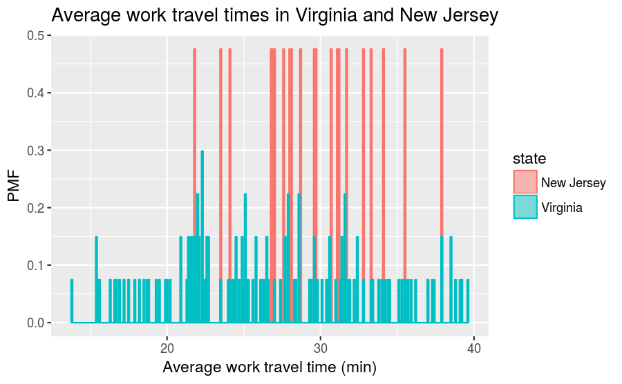 plot of chunk mean-work-travel-pmf-no-rounding