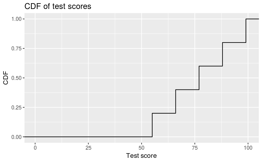 plot of chunk test-scores-cdf-plot