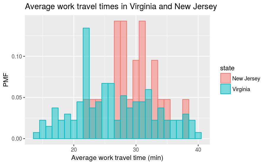 plot of chunk va-nj-travel-times-pmf