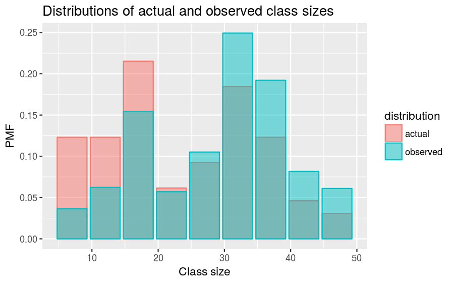 plot of chunk actual-vs-observed-class-size