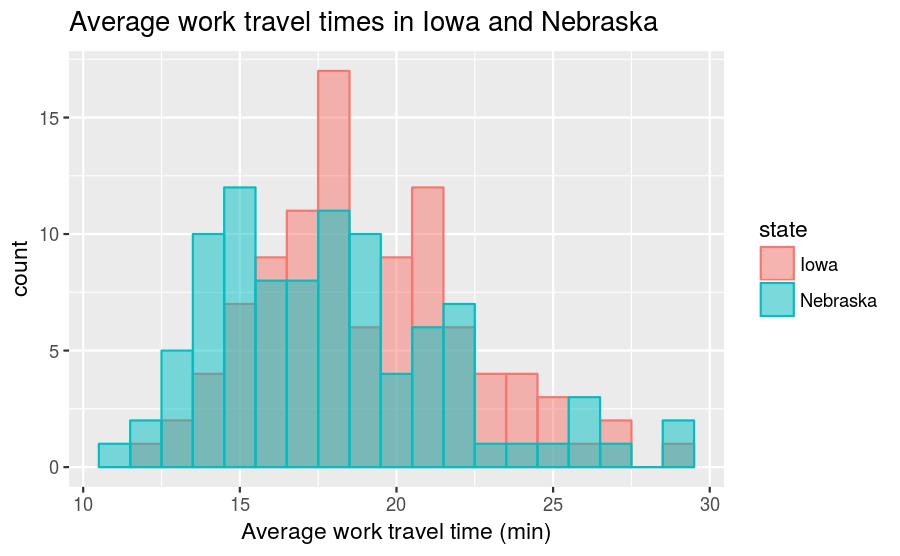 plot of chunk ia-ne-travel-times-freq-hist
