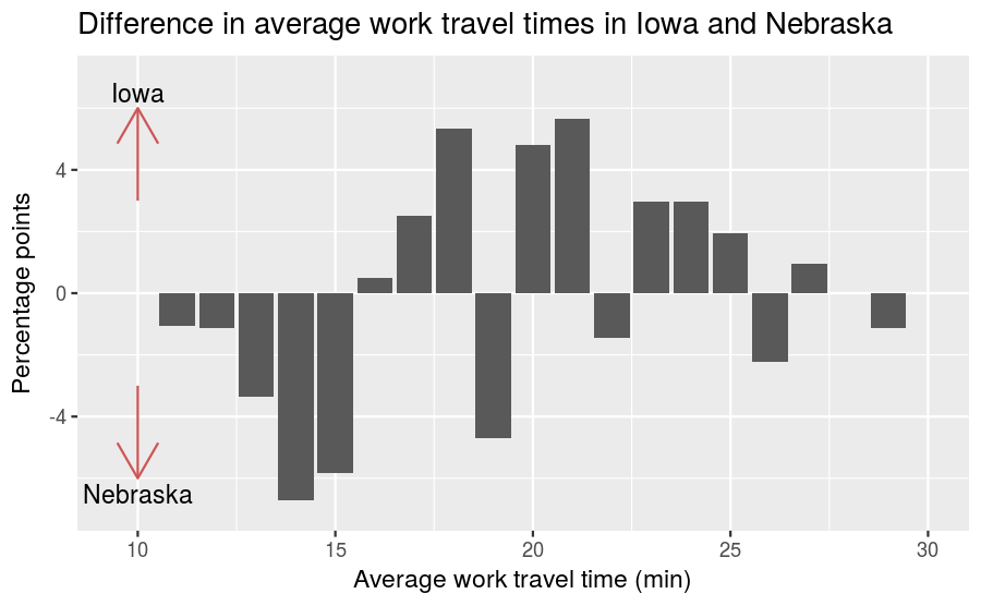 plot of chunk ia-ne-travel-times-percent-diff