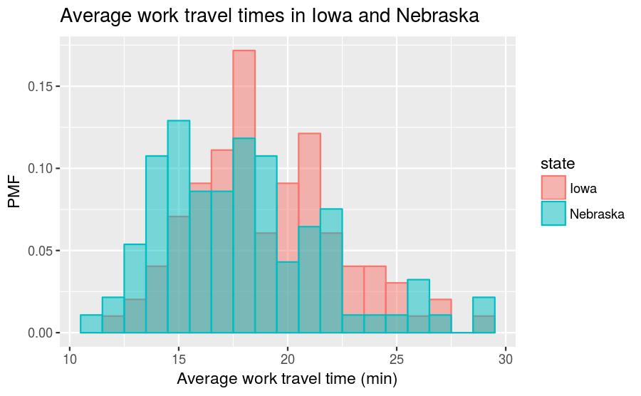plot of chunk ia-ne-travel-times-pmf