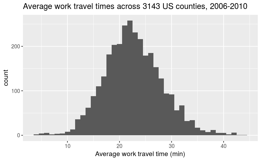 plot of chunk mean-travel-time-freq-hist