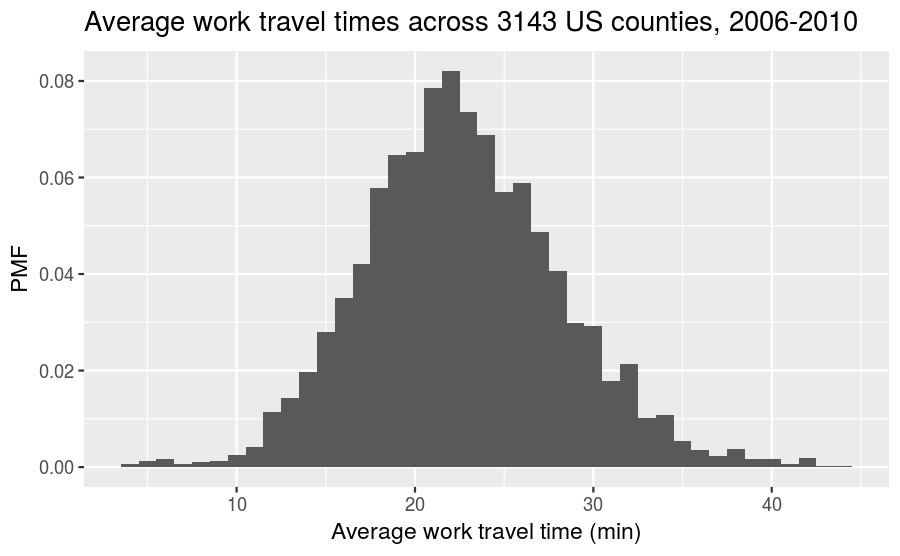 plot of chunk mean-travel-time-pmf