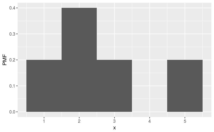 plot of chunk simple-pmf-hist