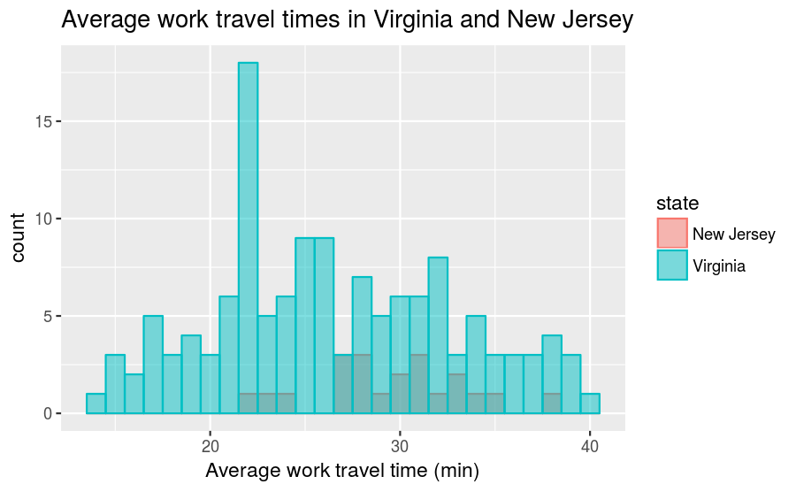 plot of chunk va-nj-travel-times-freq-hist